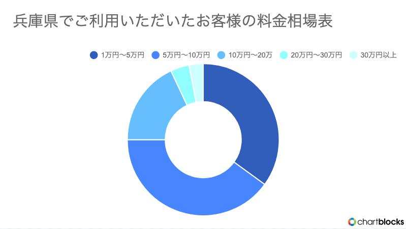 兵庫でKADODEの不用品回収を利用したお客様の料金グラフ画像