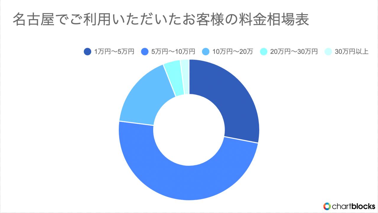 名古屋でKADODEの不用品回収を利用したお客様の料金グラフ画像