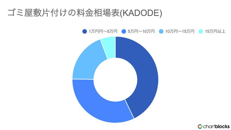 KADODEのゴミ屋敷片付け料金のグラフ画像